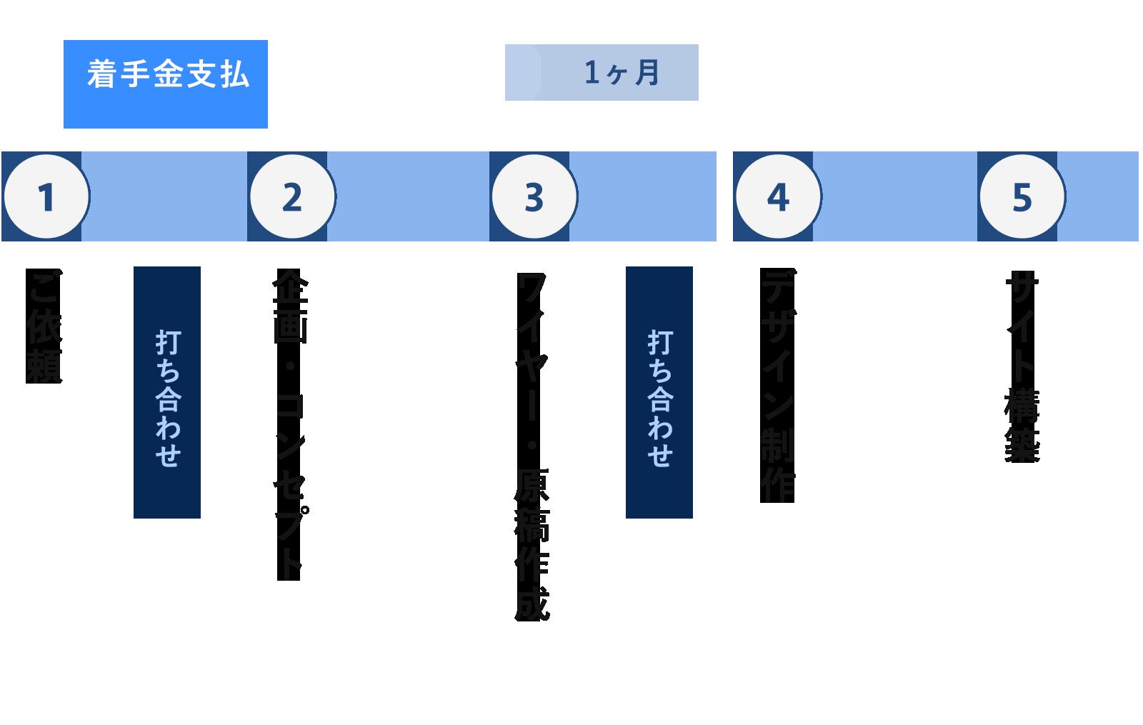 WEB制作の流れ図1
