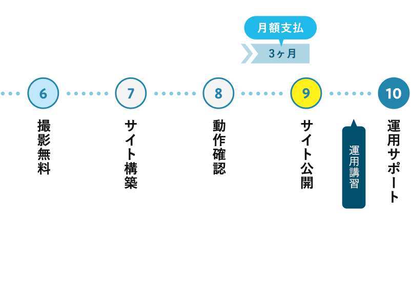WEB制作の流れ図2