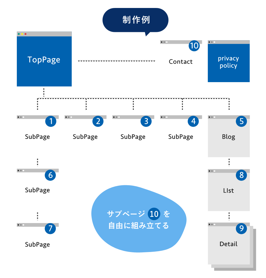 制作例サイトマップ